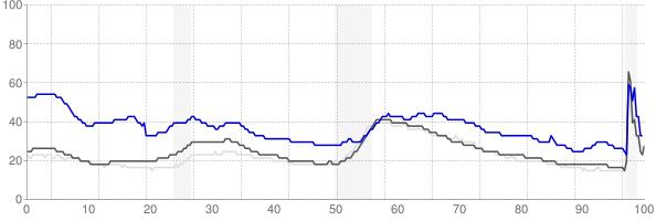 Yakima, Washington monthly unemployment rate chart